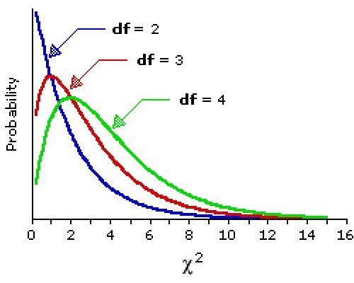 The chi square frequency test for Chi square table df 99