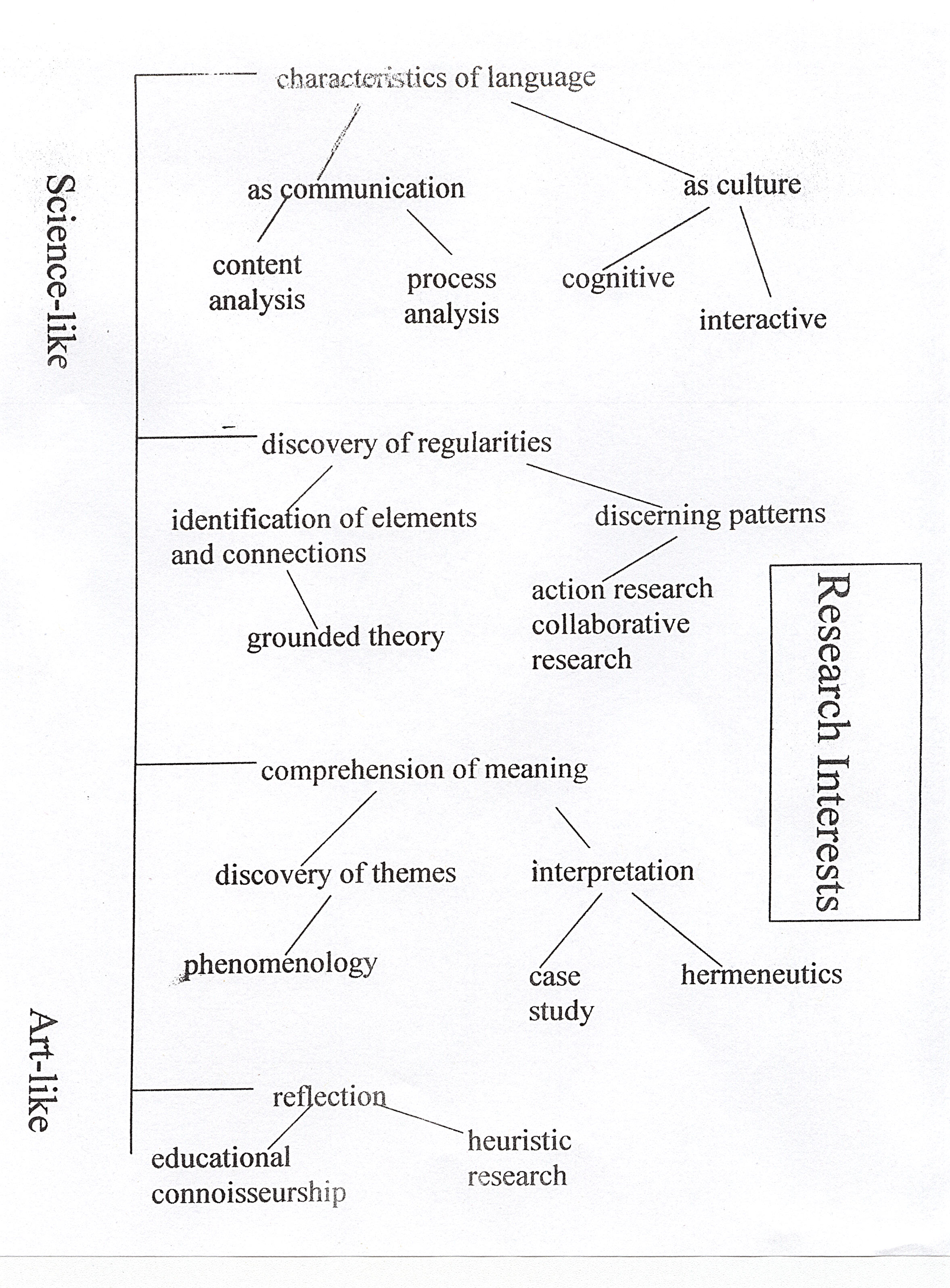 Research methodology dissertation relationships