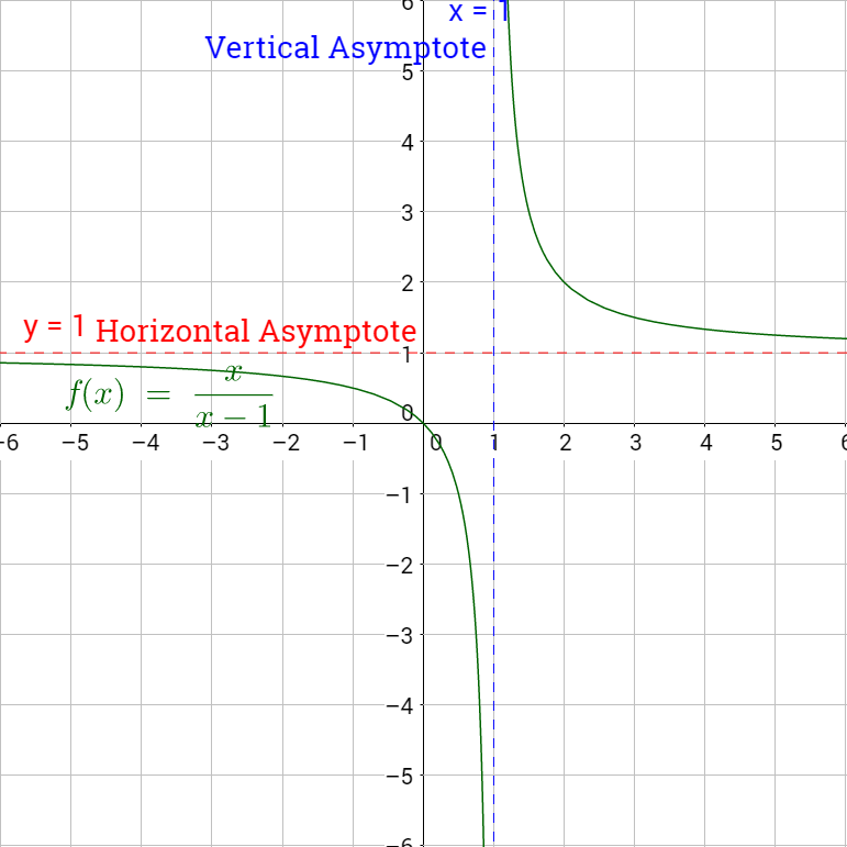 2-07 Asymptotes of Rational Functions