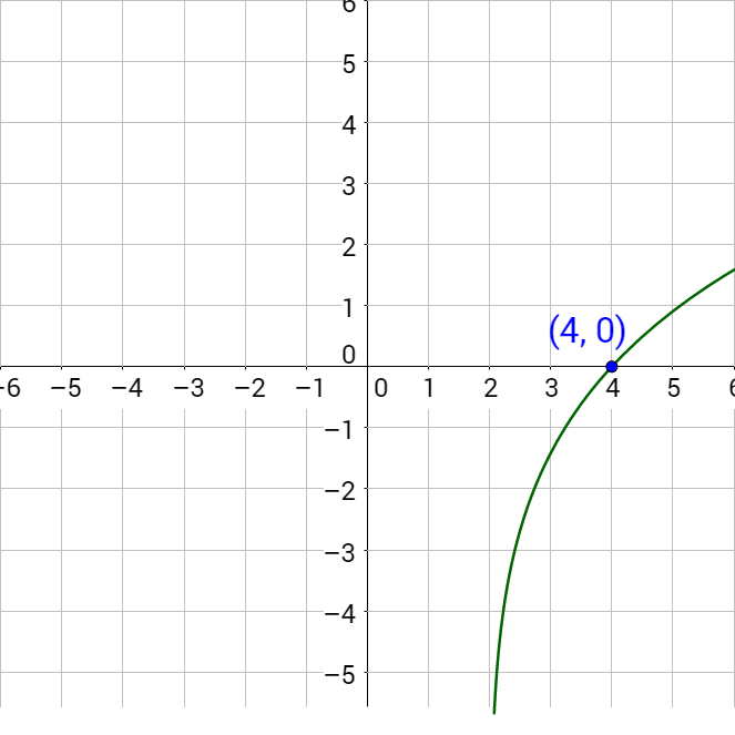 3-04 Solving Exponential And Logarithmic Equations