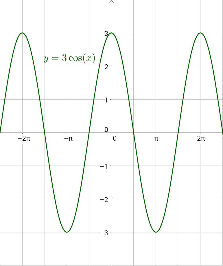 4-06 Graphs of Sine and Cosine