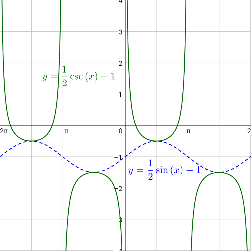 4-07 Graphs of Other Trigonometric Functions